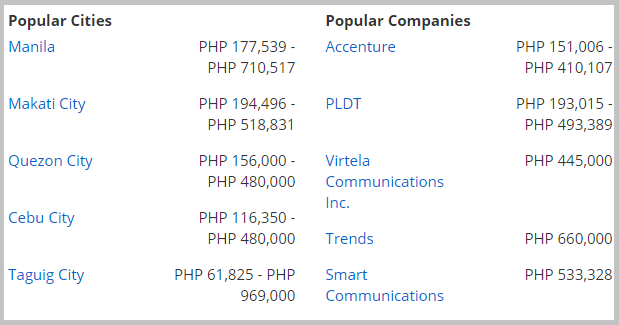 ccna salary in the philippines by city and company
