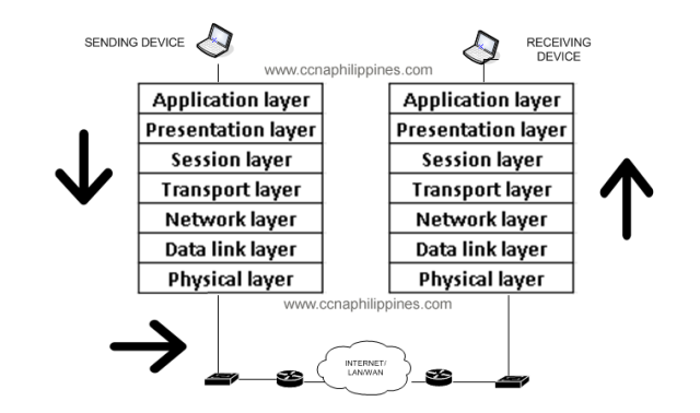 layers-of-osi-model