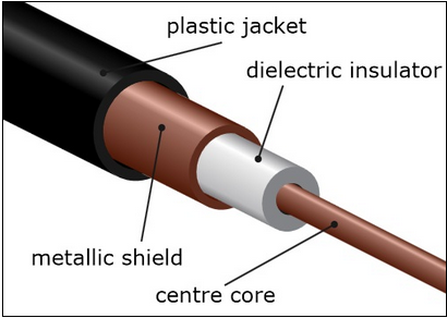 network-cabling-coaxial-cable