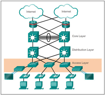 access-layer