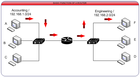 how-router-work