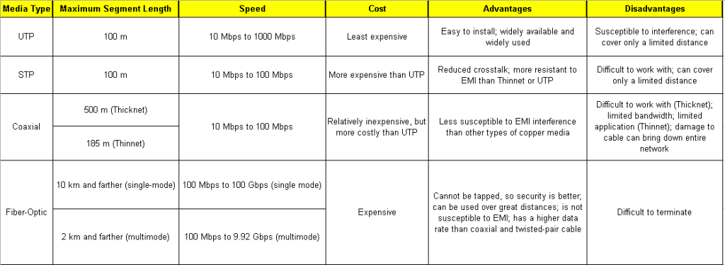 network-cable-speed