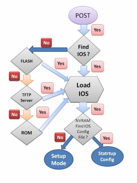 Cisco_Boot_Sequence (480x640)