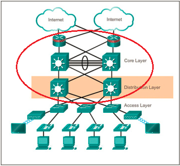 how-a-cisco-switch-works