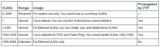 VLAN range
