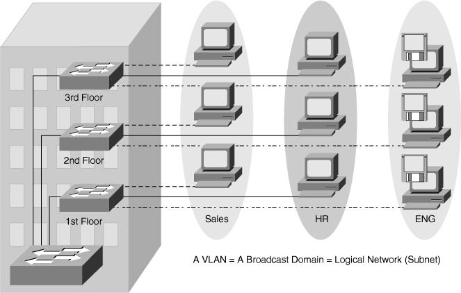 Basic of VLAN