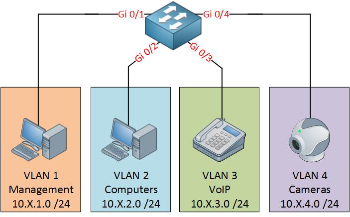 Cisco VLAN
