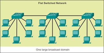 Flat-network