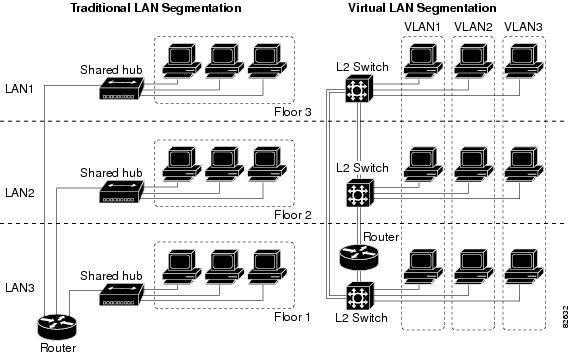 VLAN vs. Traditional network design