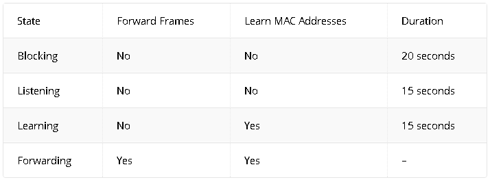 Different Port States in Spanning-Tree Protocol