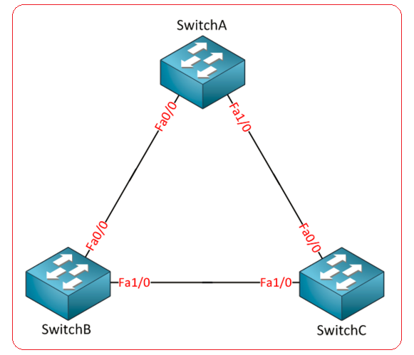 How Spanning-Tree Protocol works A