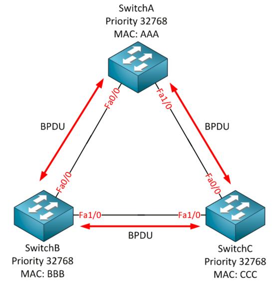 How Spanning-Tree Protocol works B