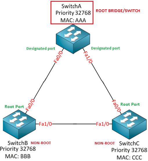 Spanning-Tree Protocol Designated and Root Ports