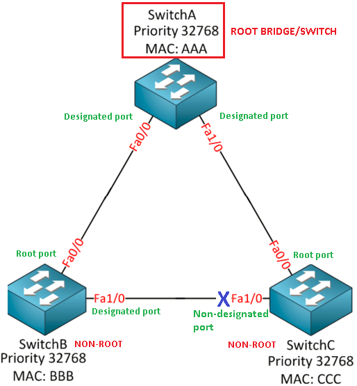 Spanning-Tree Protocol Non-designated port
