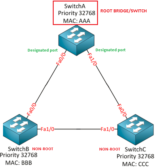 Spanning-Tree election process