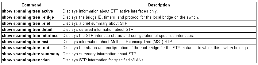 spanning-tree basic show commands