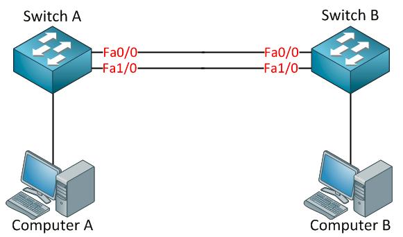 Spanning-Tree Protocol redundant