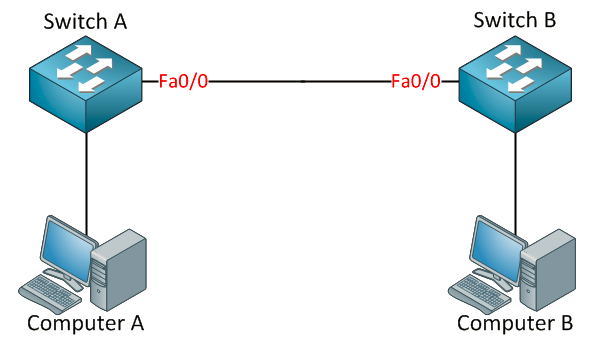 Spanning-Tree Protocol single point of failure