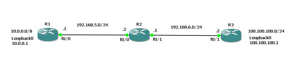 basic configuration of RIP v2