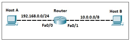 directly connected routes 1