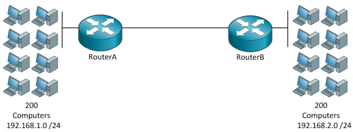 introduction to routing II