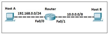 introduction to routing III