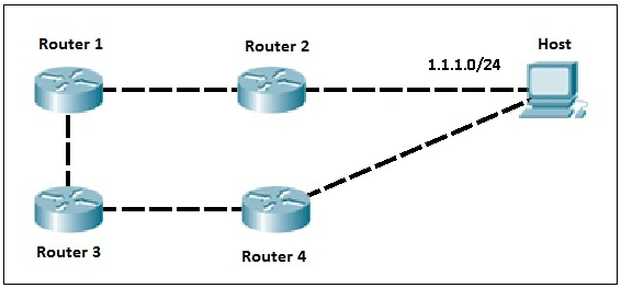 metric of routing protocols