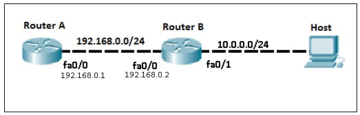 static routes 4