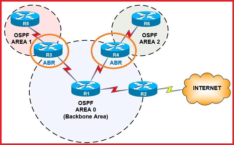 OSPF Protocol Area Border Router
