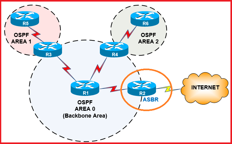 OSPF Protocol Autonomous System Boundry Router
