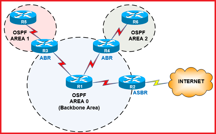 thesis on ospf Troubleshooting ospf and eigrp welcome to this first article of many in which we will be looking at in this article, we will look at the different network types supported by ospf and the behavior of.