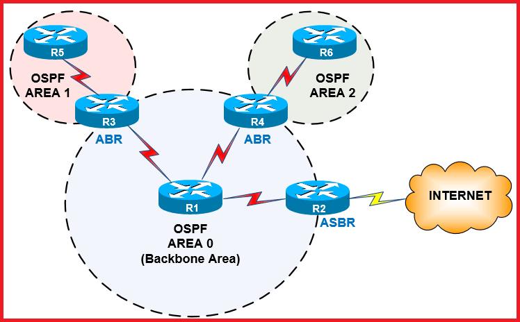 OSPF Protocol area 0