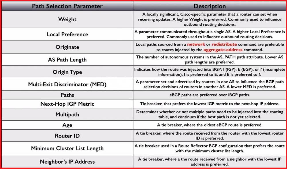 BGP protocol attributes