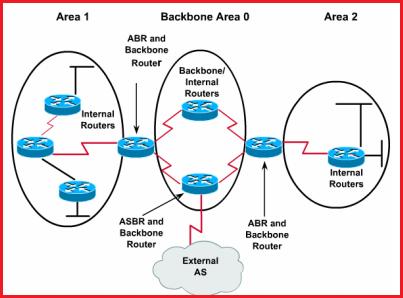Common OSPF terminologies