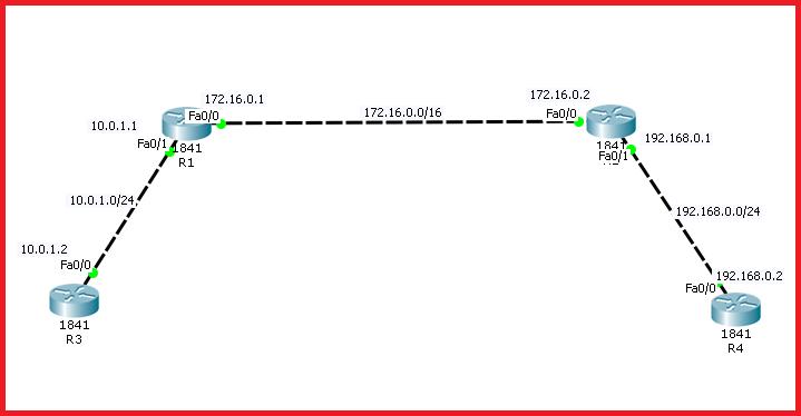 OSPF basic config