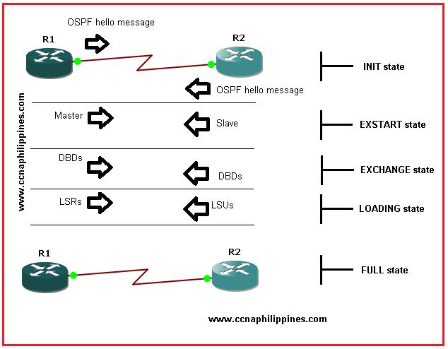 OSPF state