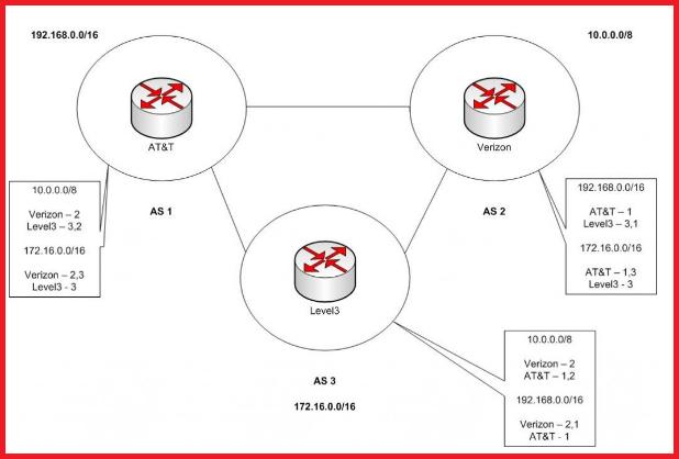 basic of BGP protocol