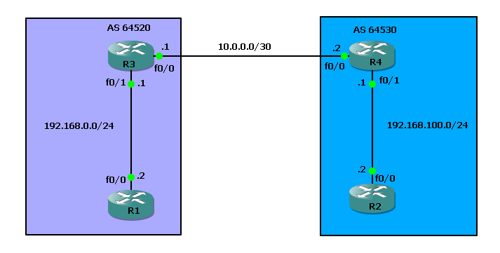 basic-bgp-configuration-ii