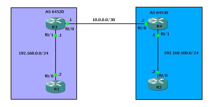 basic-bgp-configuration-ii