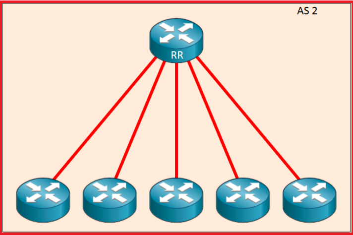 iBGP route reflector