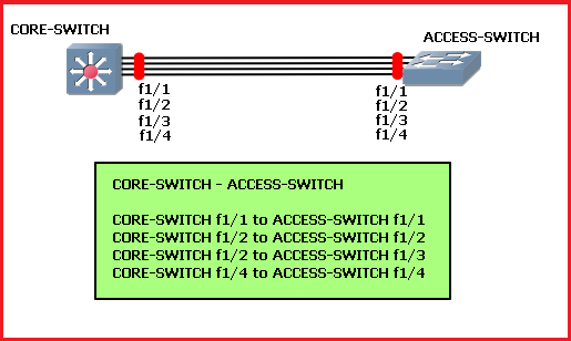 pagp etherchannel configuration