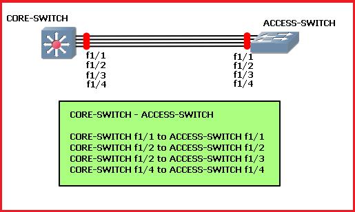 pagp etherchannel configuration