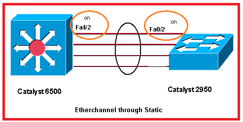 static-etherchannel