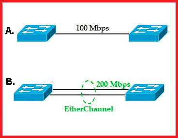 basic of etherchannel technology