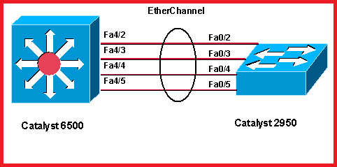 basic- of etherchannel